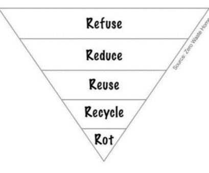 the-5-rs-of-waste-management